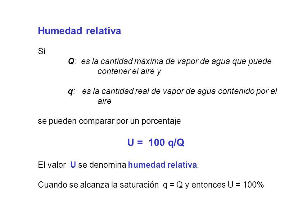 Humedad relativa Si. Q: es la cantidad máxima de vapor de agua que puede contener el aire y.