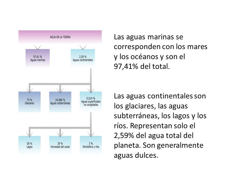 Las aguas marinas se corresponden con los mares y los océanos y son el 97,41% del total.