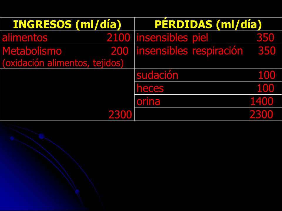 INGRESOS (ml/día) PÉRDIDAS (ml/día)