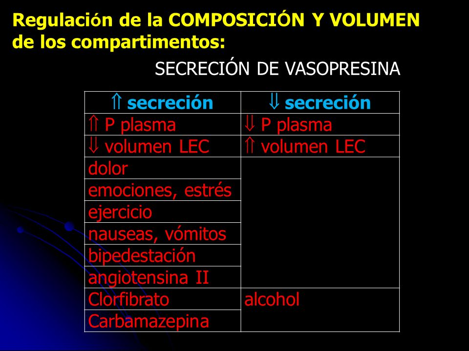 Regulación de la COMPOSICIÓN Y VOLUMEN