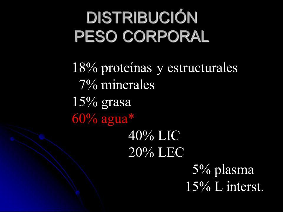 DISTRIBUCIÓN PESO CORPORAL