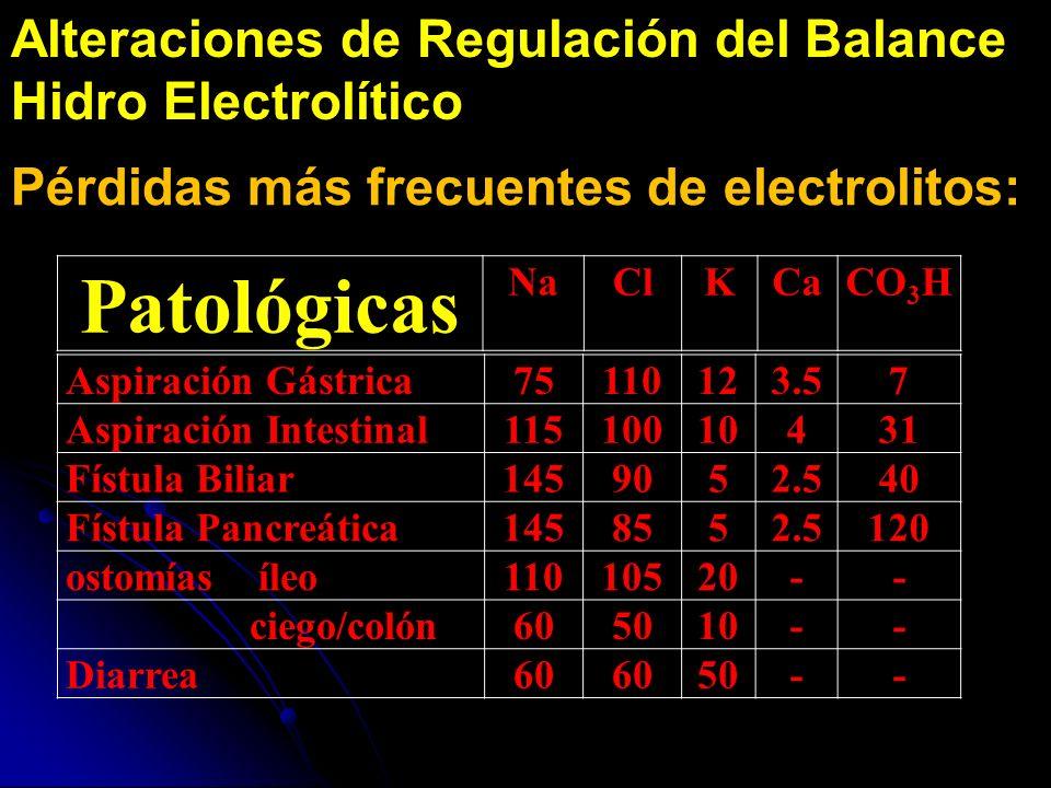 Patológicas Alteraciones de Regulación del Balance Hidro Electrolítico