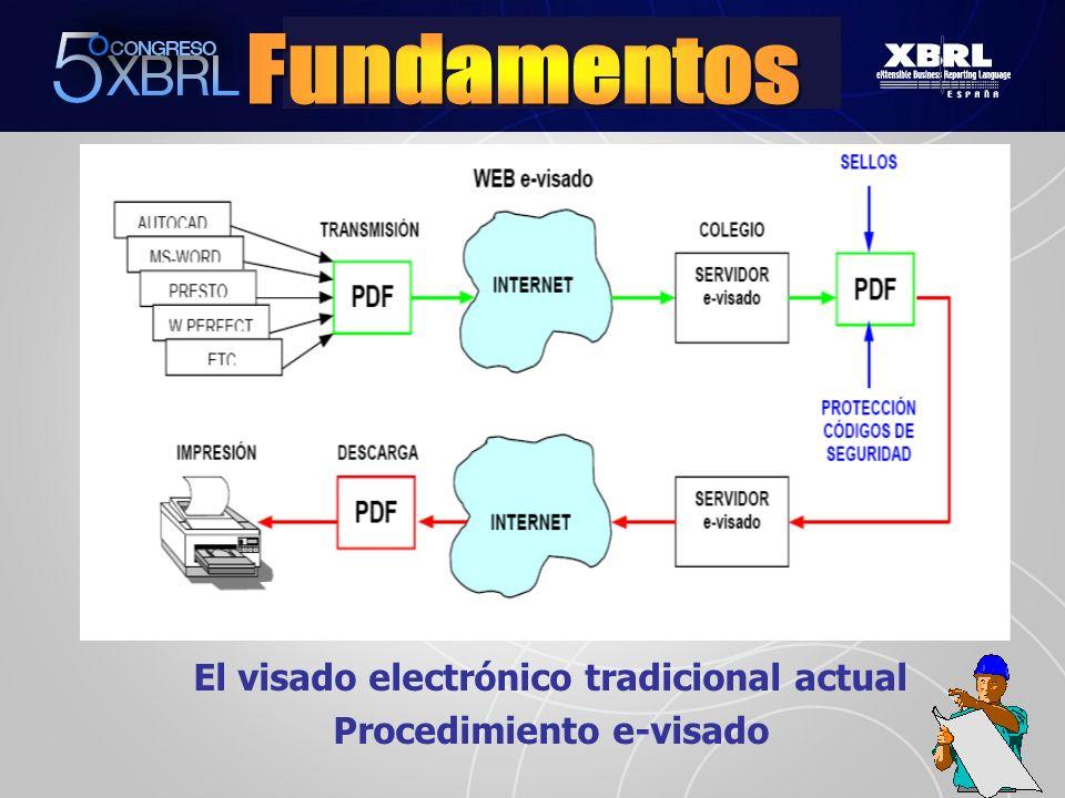 El visado electrónico tradicional actual Procedimiento e-visado