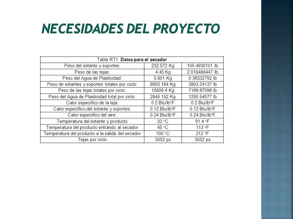 Necesidades del proyecto