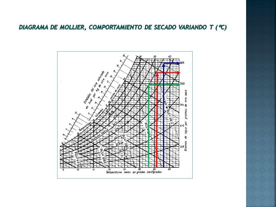 Diagrama de Mollier, comportamiento de secado variando T (°C)