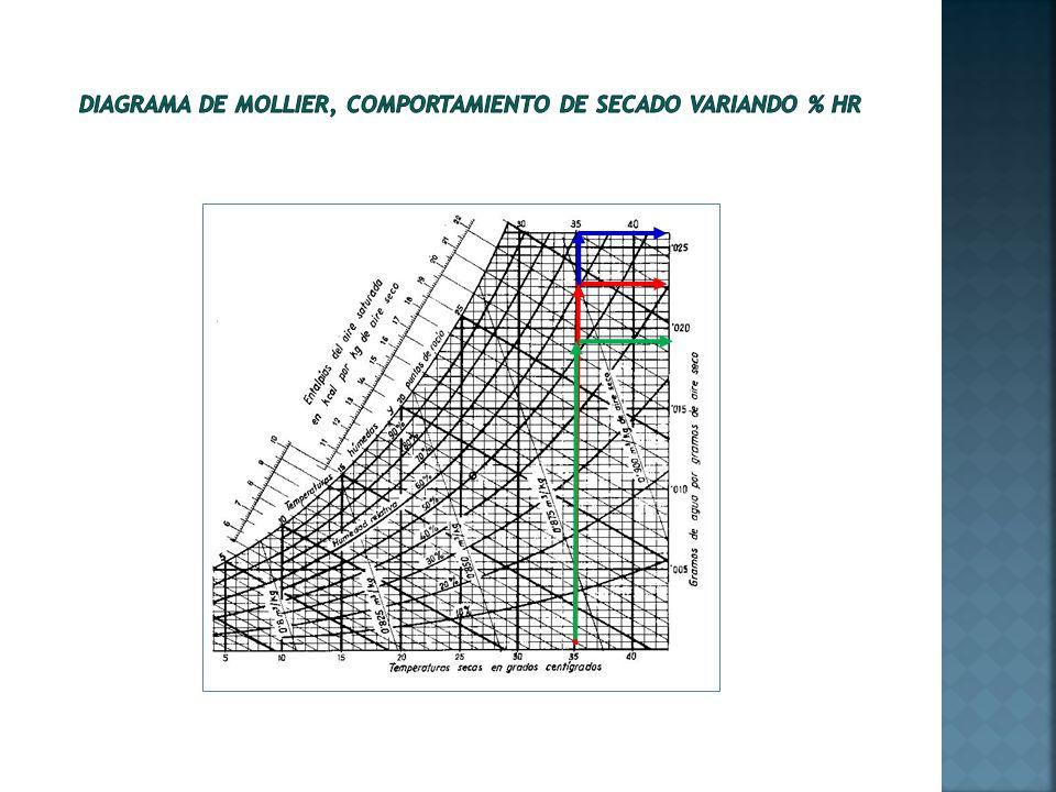 Diagrama de Mollier, comportamiento de secado variando % HR