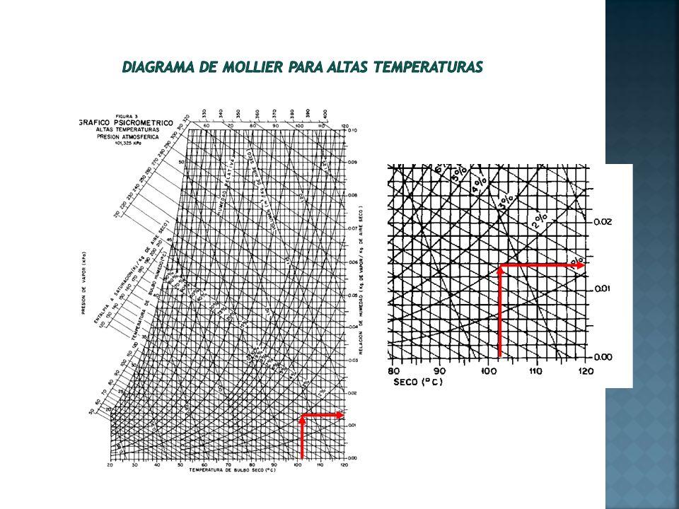 Diagrama de Mollier para altas temperaturas