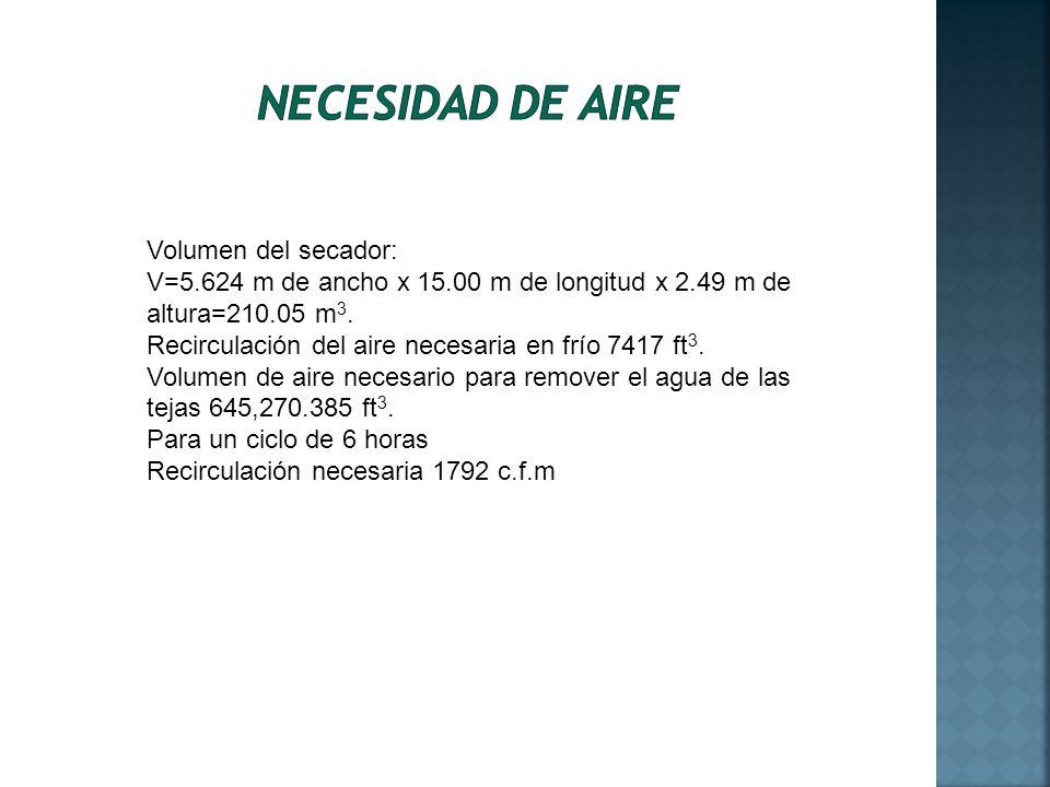 Necesidad de aire Volumen del secador: