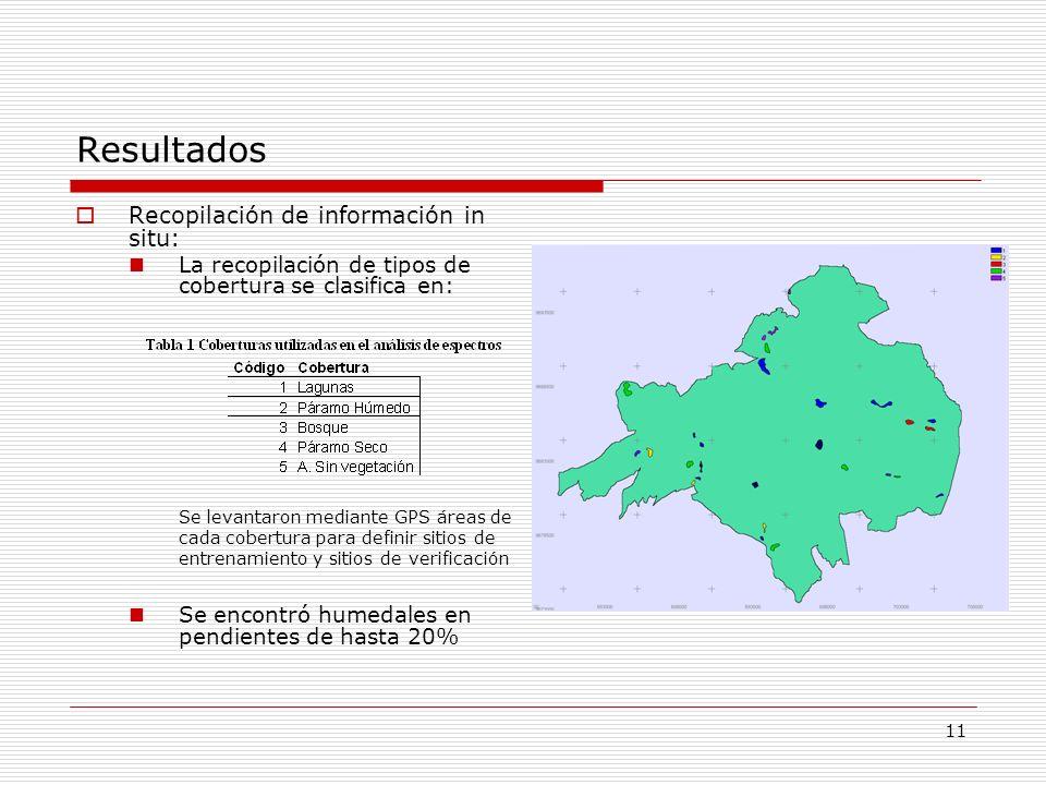 Resultados Recopilación de información in situ: