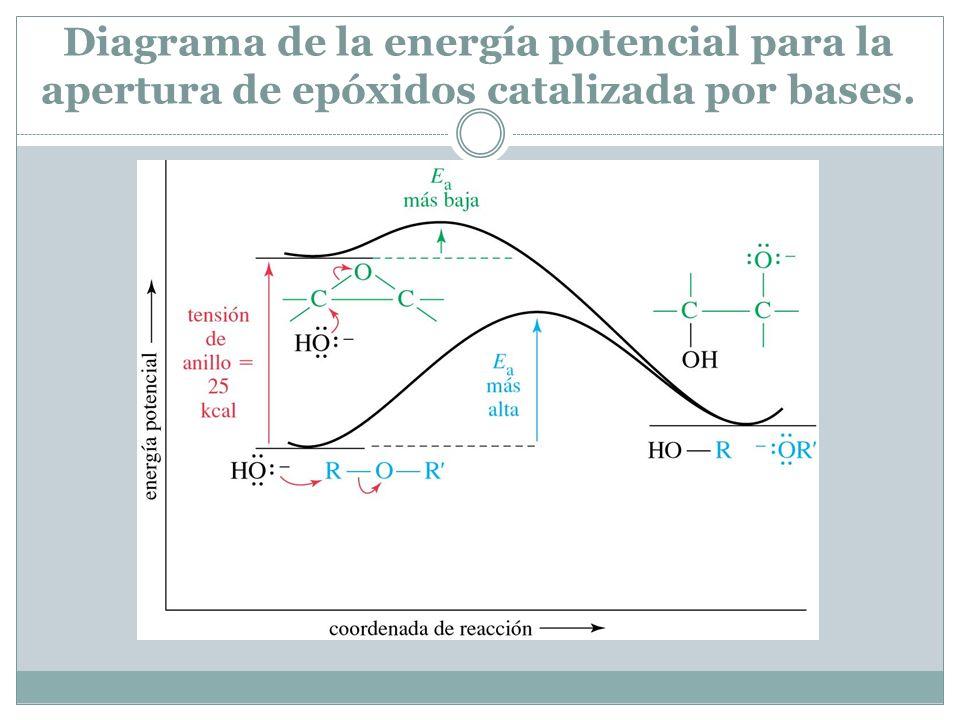 Diagrama de la energía potencial para la apertura de epóxidos catalizada por bases.