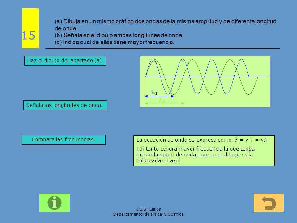 (a) Dibuja en un mismo gráfico dos ondas de la misma amplitud y de diferente longitud de onda. (b) Señala en el dibujo ambas longitudes de onda. (c) Indica cuál de ellas tiene mayor frecuencia.
