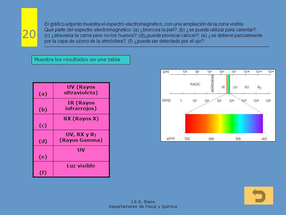UV (Rayos ultravioleta) IR (Rayos infrarrojos)