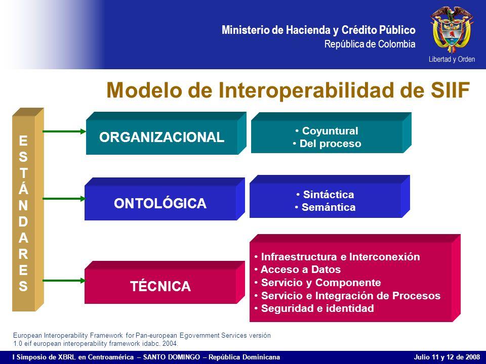 Modelo de Interoperabilidad de SIIF