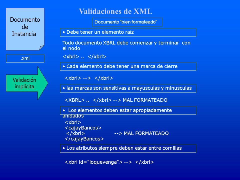 Validaciones de XML Documento de Instancia Validación implícita