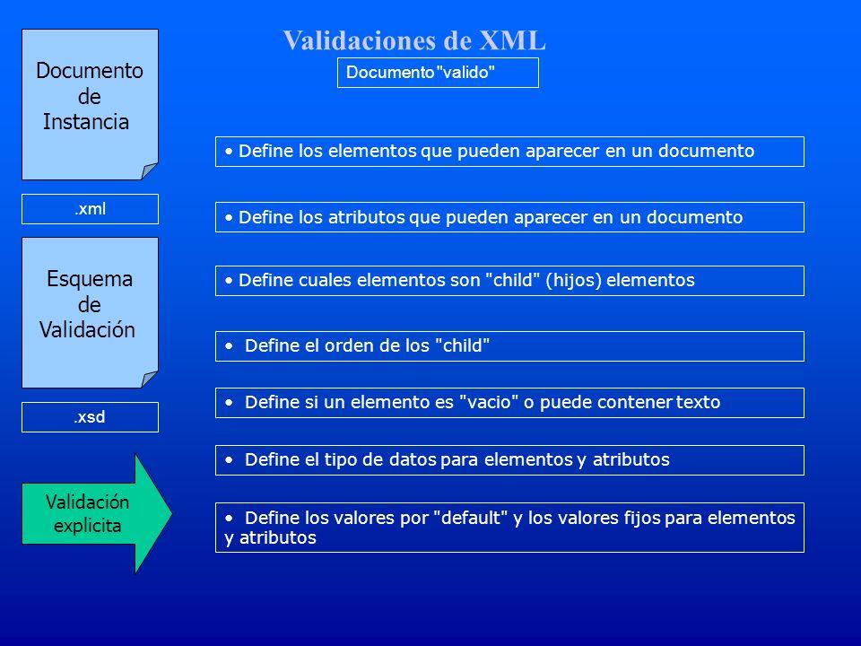 Validaciones de XML Documento de Instancia Esquema de Validación