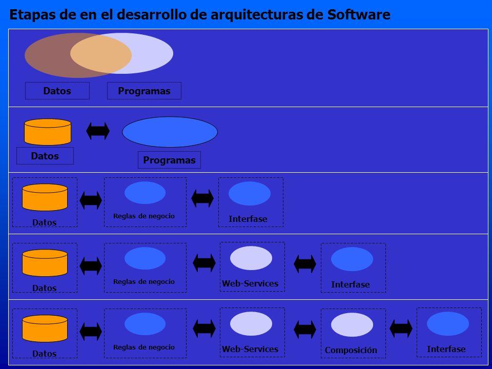 Etapas de en el desarrollo de arquitecturas de Software