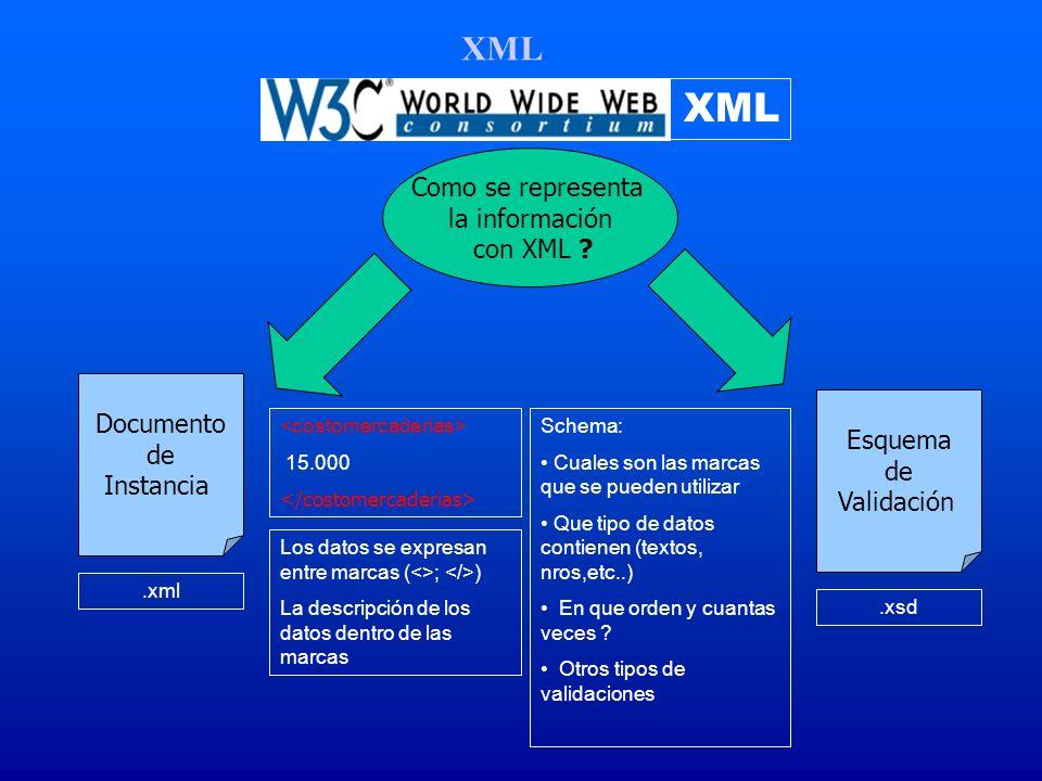XML XML Como se representa la información con XML Documento de