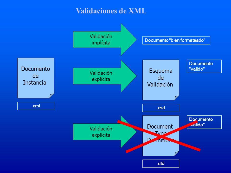 Validaciones de XML Documento Esquema de de Instancia Validación