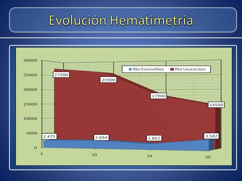 Evolución Hematimetría