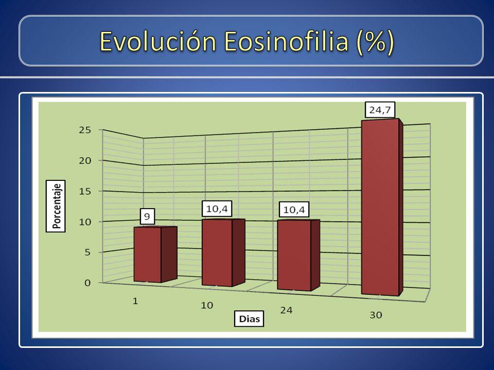 Evolución Eosinofilia (%)