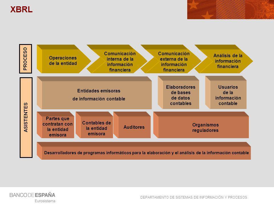 XBRL PROCESO ASISTENTES Operaciones de la entidad