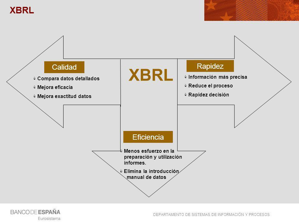 XBRL XBRL Rapidez Calidad Eficiencia Información más precisa