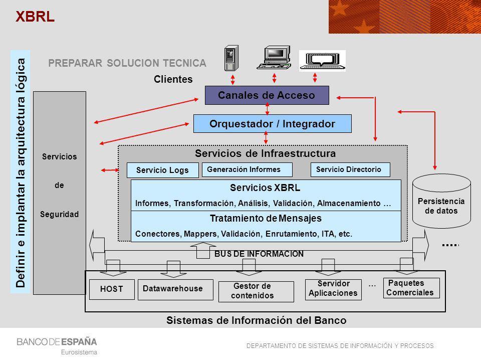 XBRL Definir e implantar la arquitectura lógica Canales de Acceso
