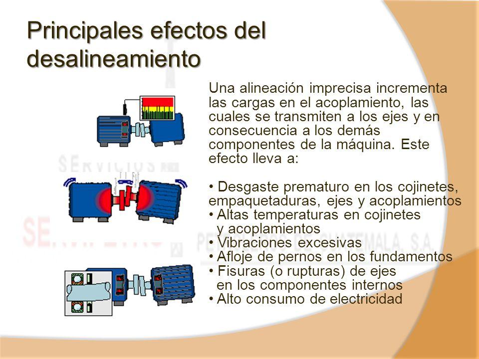Principales efectos del desalineamiento