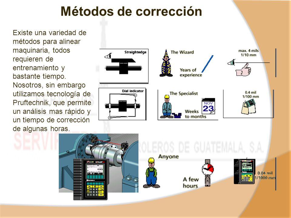 Métodos de corrección