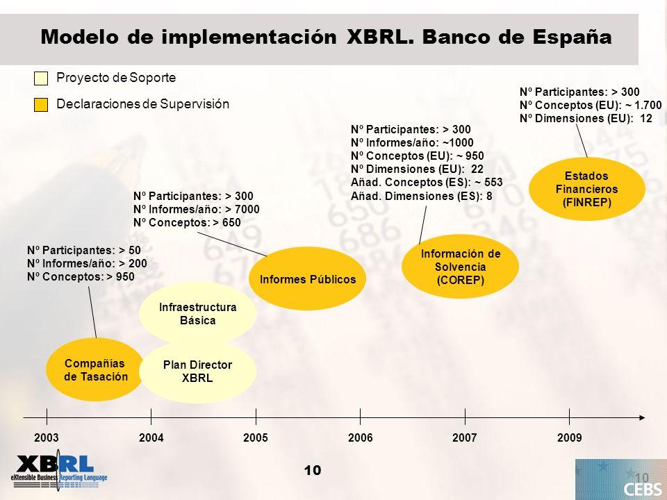 Modelo de implementación XBRL. Banco de España