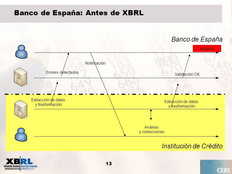 Banco de España: Antes de XBRL