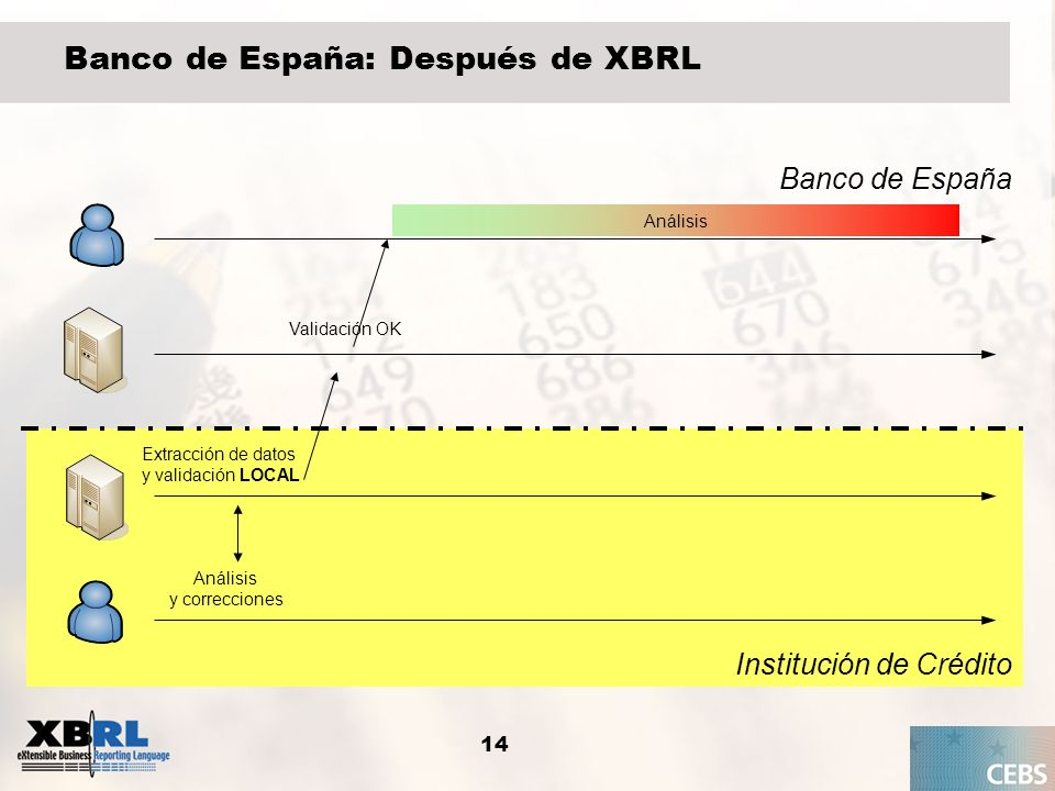 Banco de España: Después de XBRL
