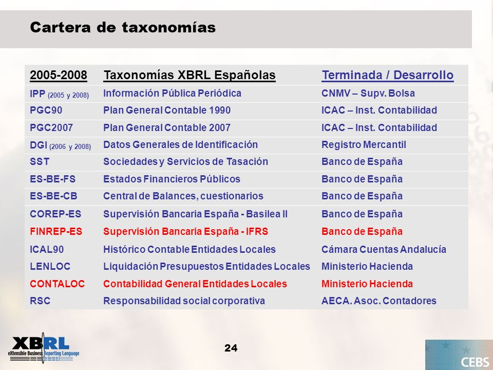 Cartera de taxonomías 2005-2008 Taxonomías XBRL Españolas
