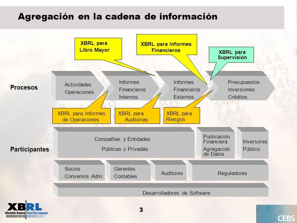 XBRL para Informes Financieros