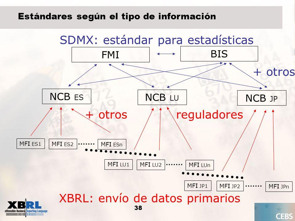 SDMX: estándar para estadísticas