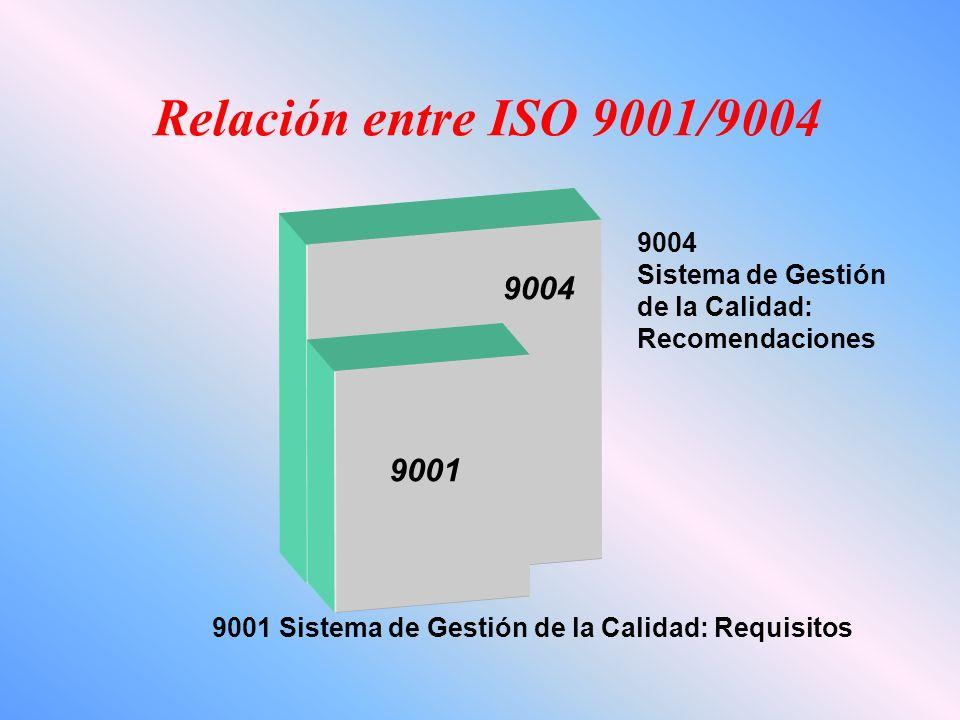 Relación entre ISO 9001/9004 9004 9001 9004 Sistema de Gestión