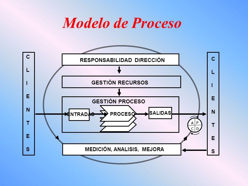Modelo de Proceso C RESPONSABILIDAD DIRECCIÓN L I E N GESTIÓN RECURSOS