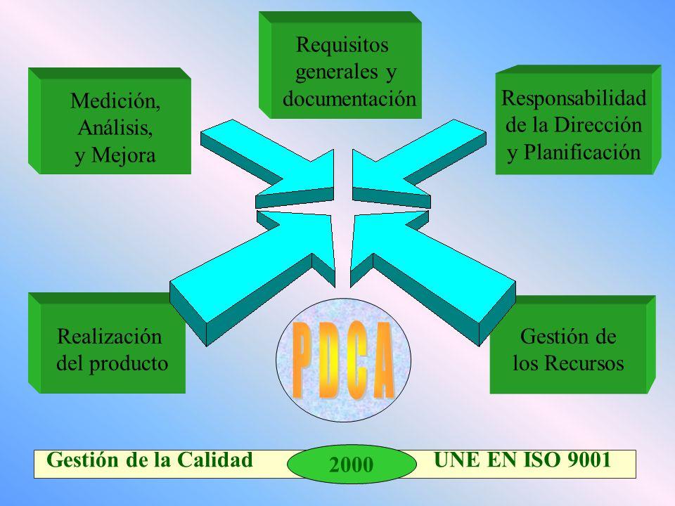 P D C A Requisitos generales y documentación Responsabilidad