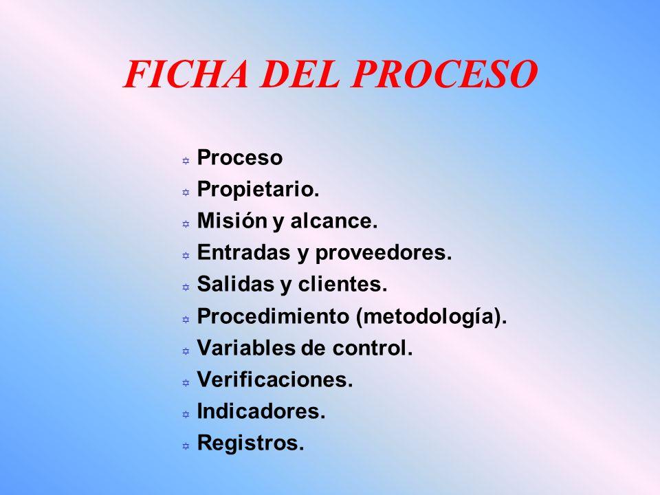FICHA DEL PROCESO Proceso Propietario. Misión y alcance.