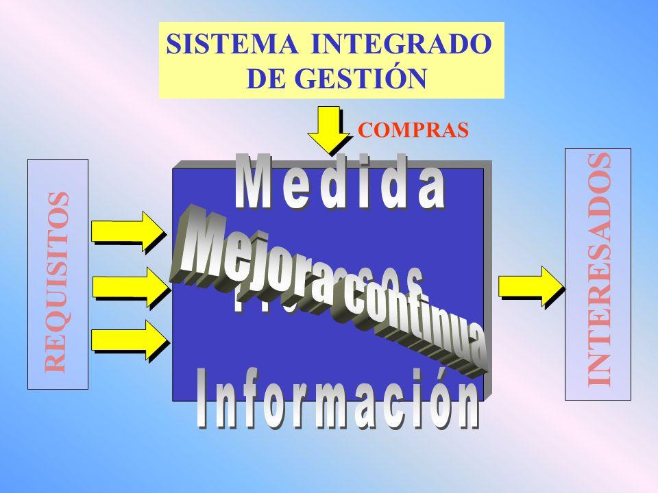 Medida INTERESADOS Procesos Mejora continua Información