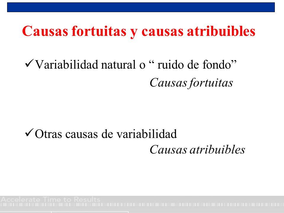 Causas fortuitas y causas atribuibles