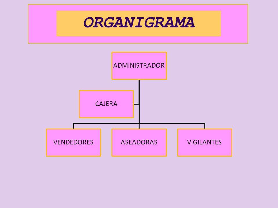 ORGANIGRAMA ADMINISTRADOR CAJERA VENDEDORES ASEADORAS VIGILANTES