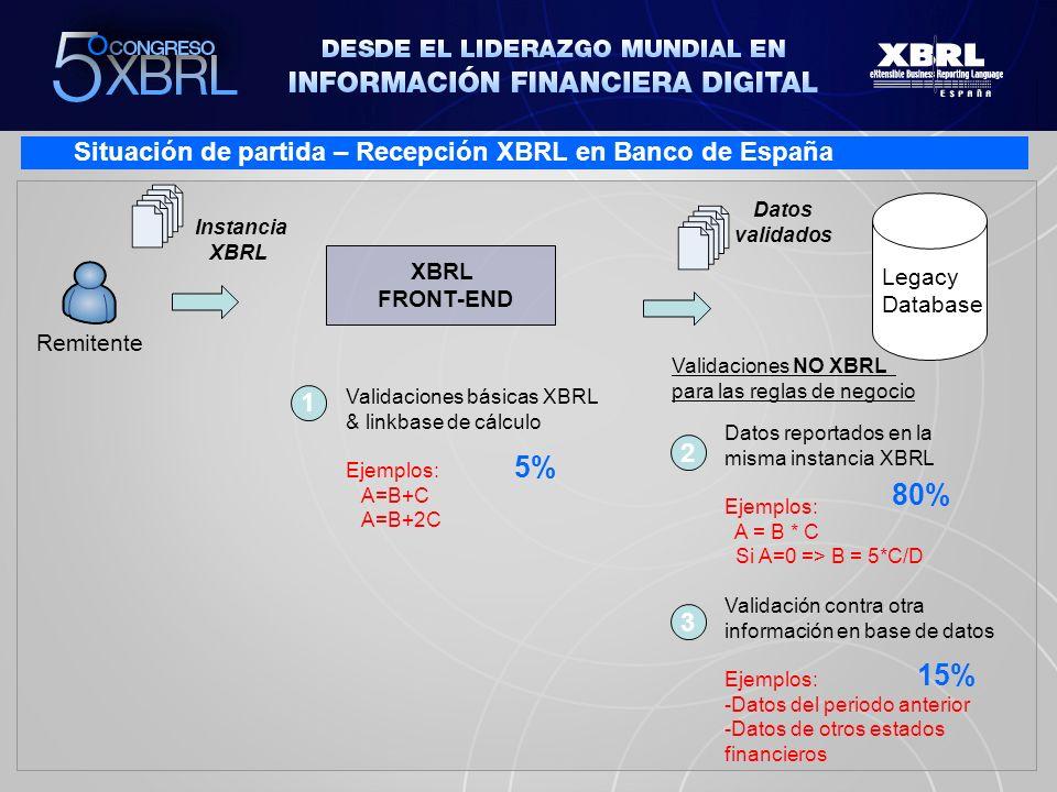 5% 80% 15% Situación de partida – Recepción XBRL en Banco de España 1