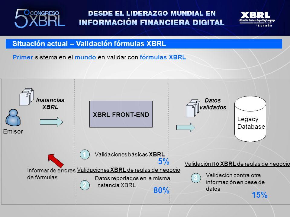 5% 80% 15% Situación actual – Validación fórmulas XBRL 1 3 2