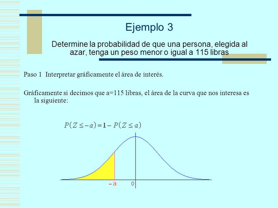 Ejemplo 3 Determine la probabilidad de que una persona, elegida al azar, tenga un peso menor o igual a 115 libras