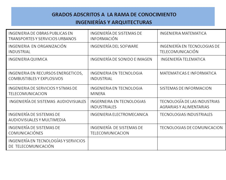 GRADOS ADSCRITOS A LA RAMA DE CONOCIMIENTO INGENIERÍAS Y ARQUITECTURAS