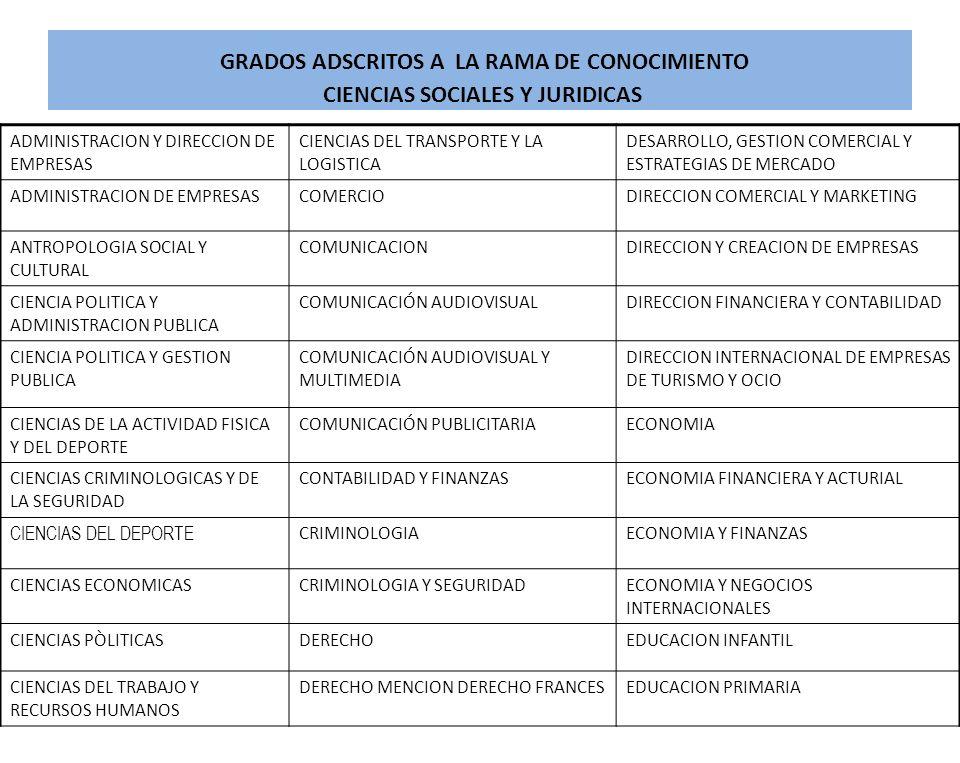 GRADOS ADSCRITOS A LA RAMA DE CONOCIMIENTO CIENCIAS SOCIALES Y JURIDICAS