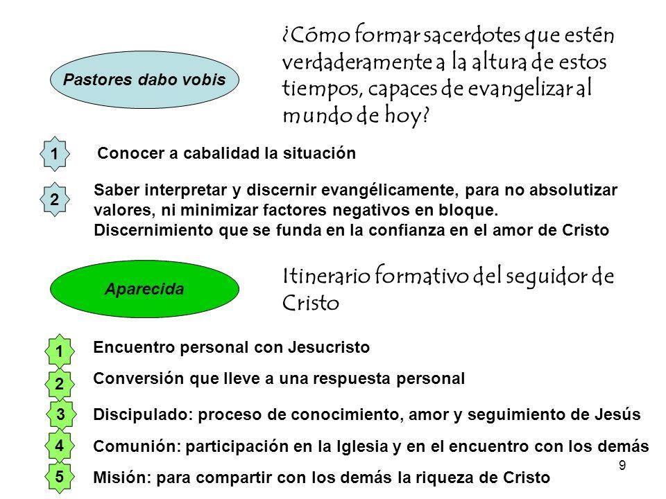 Itinerario formativo del seguidor de Cristo
