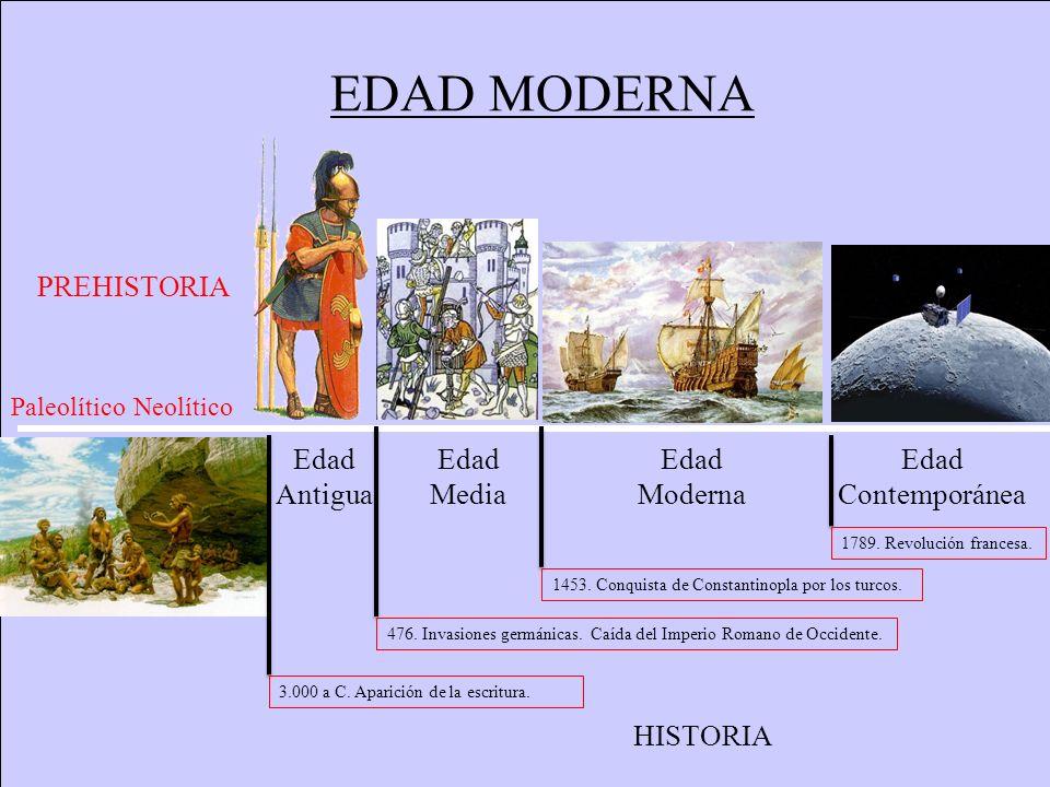 EDAD MODERNA PREHISTORIA Edad Antigua Edad Media Edad Moderna