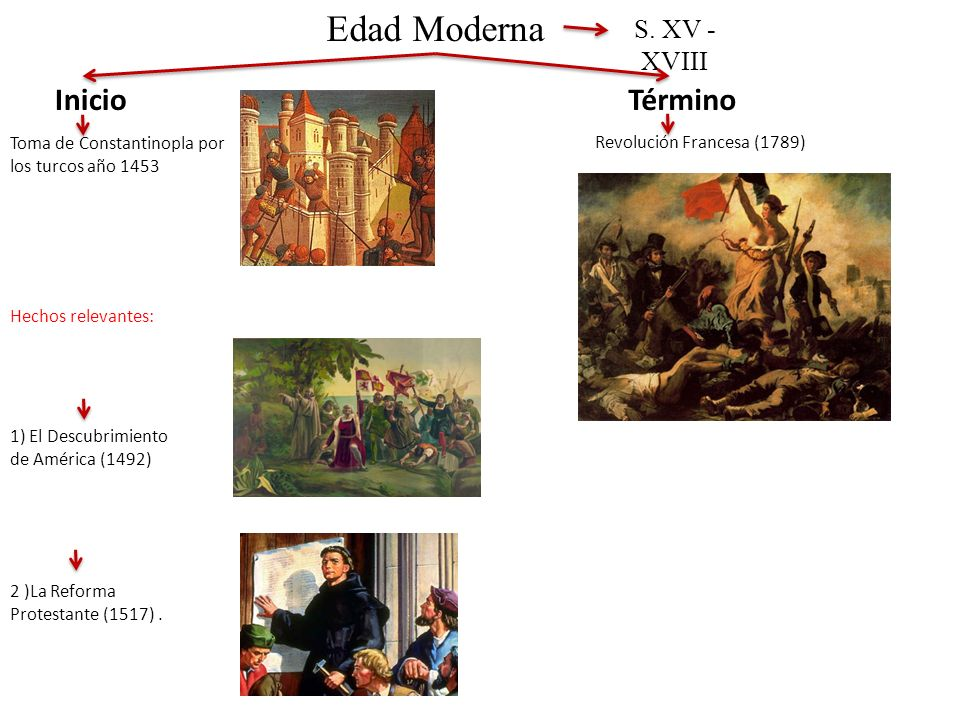 Edad Moderna Inicio Término S. XV - XVIII